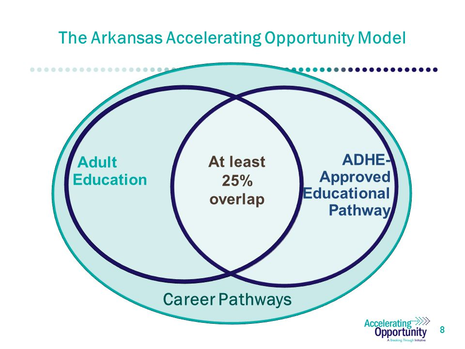 The Arkansas Accelerating Opportunity Model 8 ADHE- Approved Educational Pathway At least 25% overlap Adult Education Career Pathways