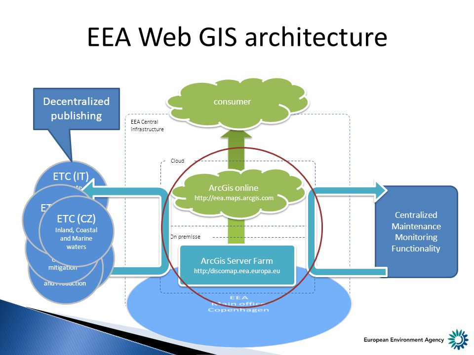 Centralized Maintenance Monitoring Functionality ETC (IT) Climate Change impacts, vulnerability and adaptation EEA Web GIS architecture ArcGis Server Farm   On premisse ArcGis online   ArcGis online   Cloud EEA Central infrastructure consumer ETC (FR) Biological Diveristy ETC (DK) Sustainable Consuption and Production ETC (NL) Air polution and Climate Change mitigation ETC (ES) Spatial Information and Analysis ETC (CZ) Inland, Coastal and Marine waters Decentralized publishing