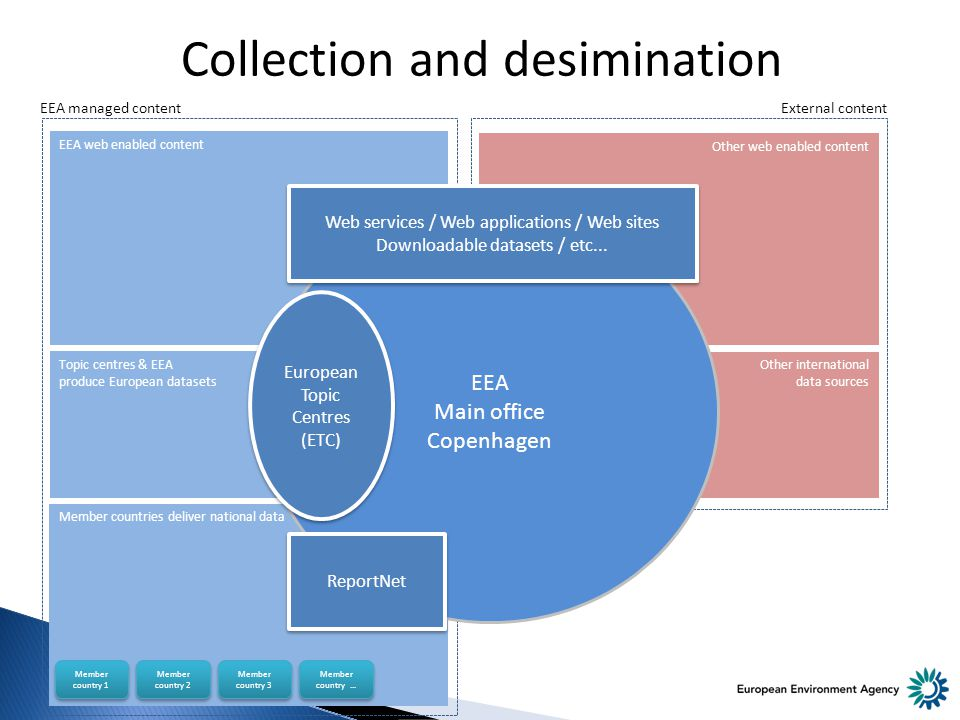 Other international data sources Other web enabled content Topic centres & EEA produce European datasets EEA web enabled content Member countries deliver national data Collection and desimination Member country 1 Member country 2 Member country 3 Member country...