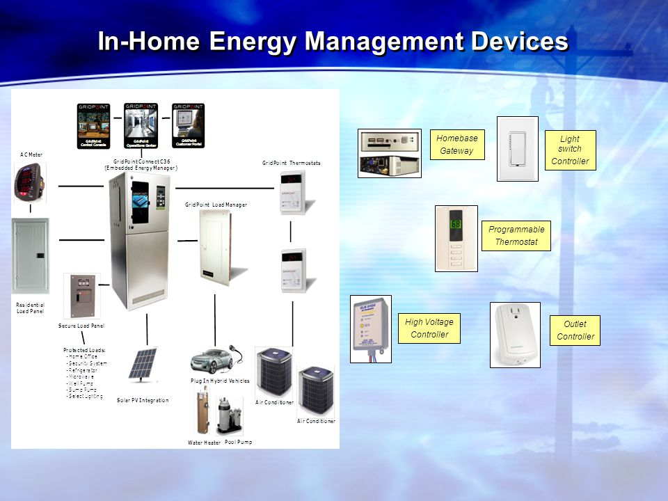 In-Home Energy Management Devices High Voltage Controller Homebase Gateway Programmable Thermostat Light switch Controller Outlet Controller