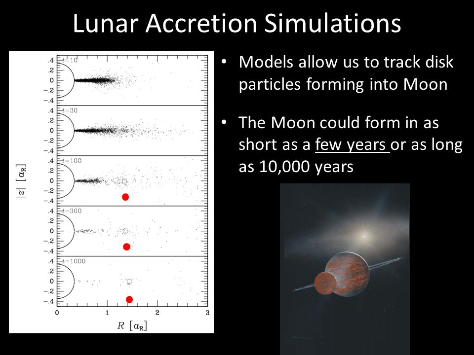 Lunar Accretion Simulations Models allow us to track disk particles forming into Moon The Moon could form in as short as a few years or as long as 10,000 years