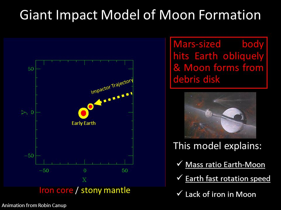 Giant Impact Model of Moon Formation Mars-sized body hits Earth obliquely & Moon forms from debris disk Iron core / stony mantle Animation from Robin Canup Impactor Trajectory Early Earth This model explains: Mass ratio Earth-Moon Mass ratio Earth-Moon Earth fast rotation speed Earth fast rotation speed Lack of iron in Moon Lack of iron in Moon