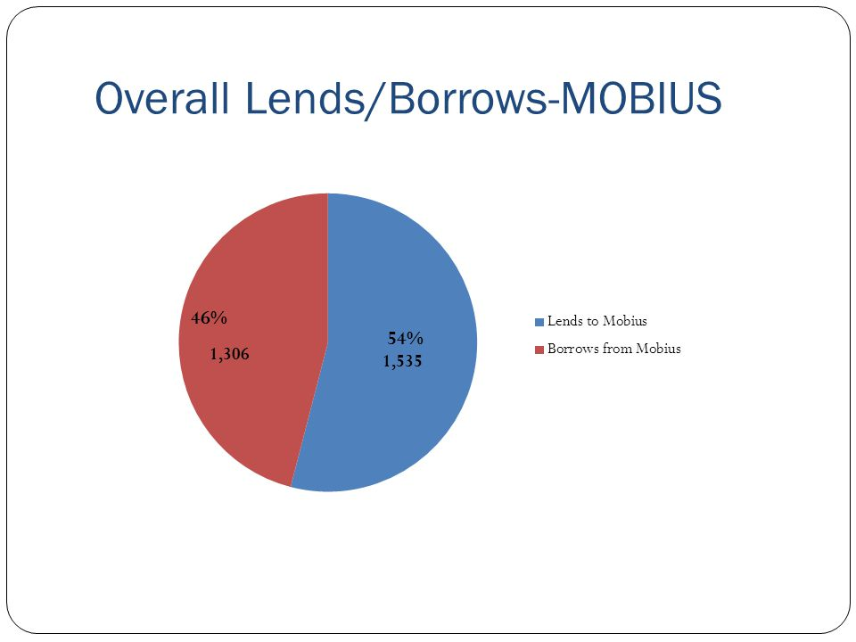 Overall Lends/Borrows-MOBIUS