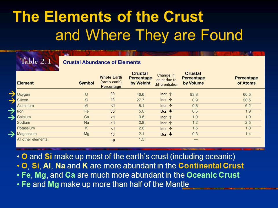 The Elements of the Crust and Where They are Found O and Si make up most of the earth's crust (including oceanic) O, Si, Al, Na and K are more abundant in the Continental Crust Fe, Mg, and Ca are much more abundant in the Oceanic Crust Fe and Mg make up more than half of the Mantle <1 35 <1 10 ~8 Incr.