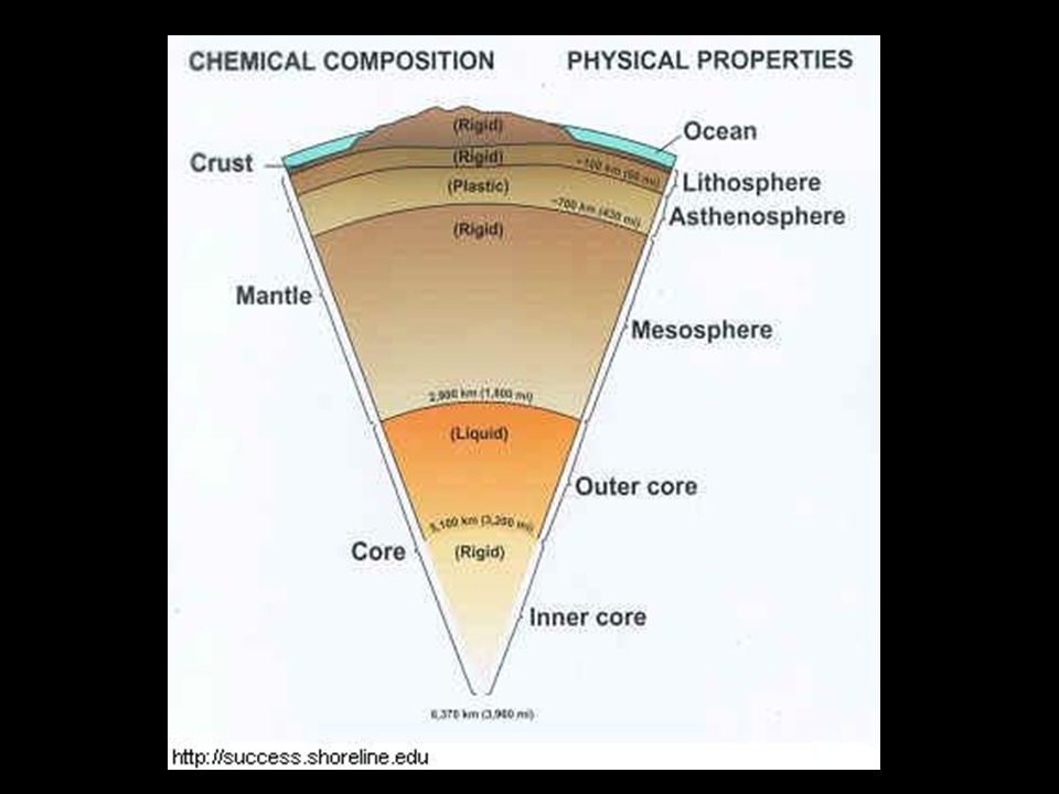 Unit 4 lesson 5 earths layers ppt video online download unit 4 lesson 5 earths layers what are earths physical layers the outermost rigid layer of earth is the lithosphere the lithosphere is made of the ccuart Gallery