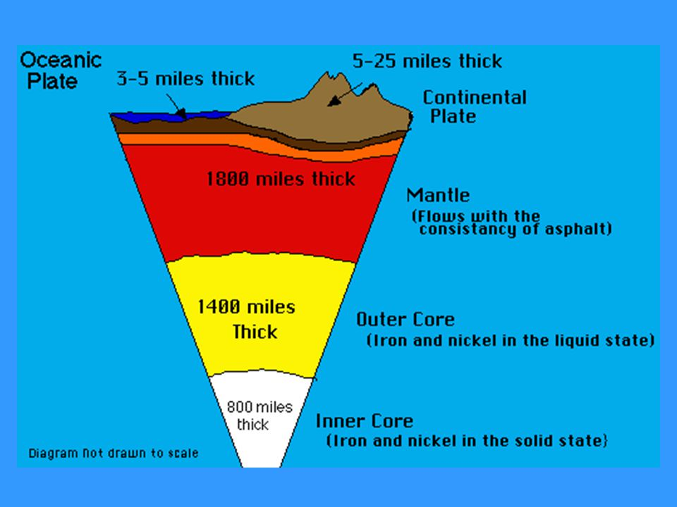 Lithosphere The Earths Layers Ppt Video Online Download