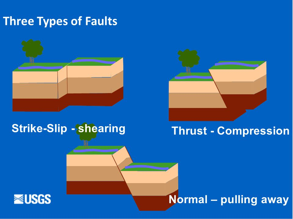 Three Types of Faults Strike-Slip - shearing Thrust - Compression Normal – pulling away