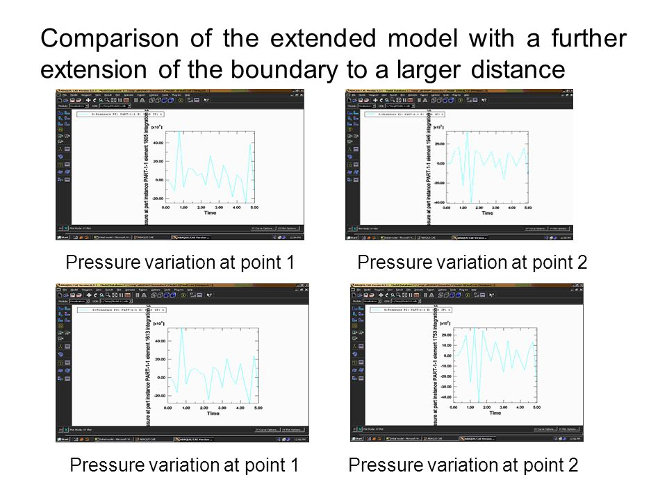 Comparison of the extended model with a further extension of the boundary to a larger distance Pressure variation at point 1 Pressure variation at point 2 Pressure variation at point 1 Pressure variation at point 2
