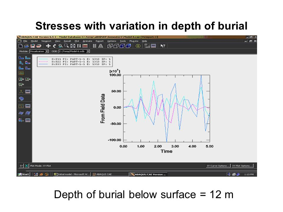 Stresses with variation in depth of burial Depth of burial below surface = 12 m