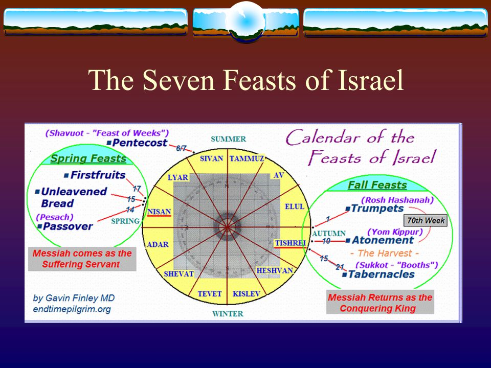 """Christ in Old Testament Feasts  Feasts of the LORD  """"And"""