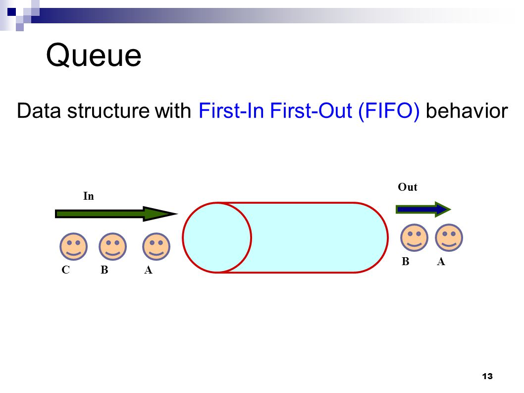 13 Queue In Out ACB AB Data structure with First-In First-Out (FIFO) behavior