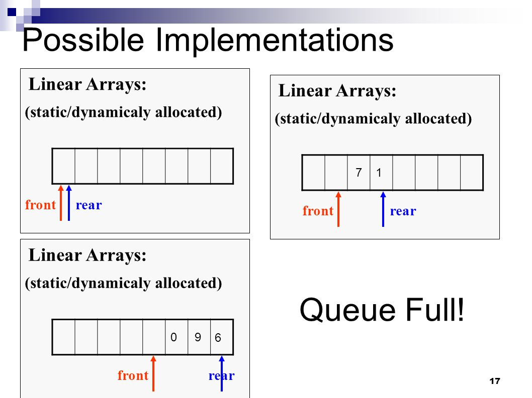 17 Possible Implementations Linear Arrays: (static/dynamicaly allocated) frontrear Linear Arrays: (static/dynamicaly allocated) frontrear 71 Linear Arrays: (static/dynamicaly allocated) frontrear 09 6 Queue Full!