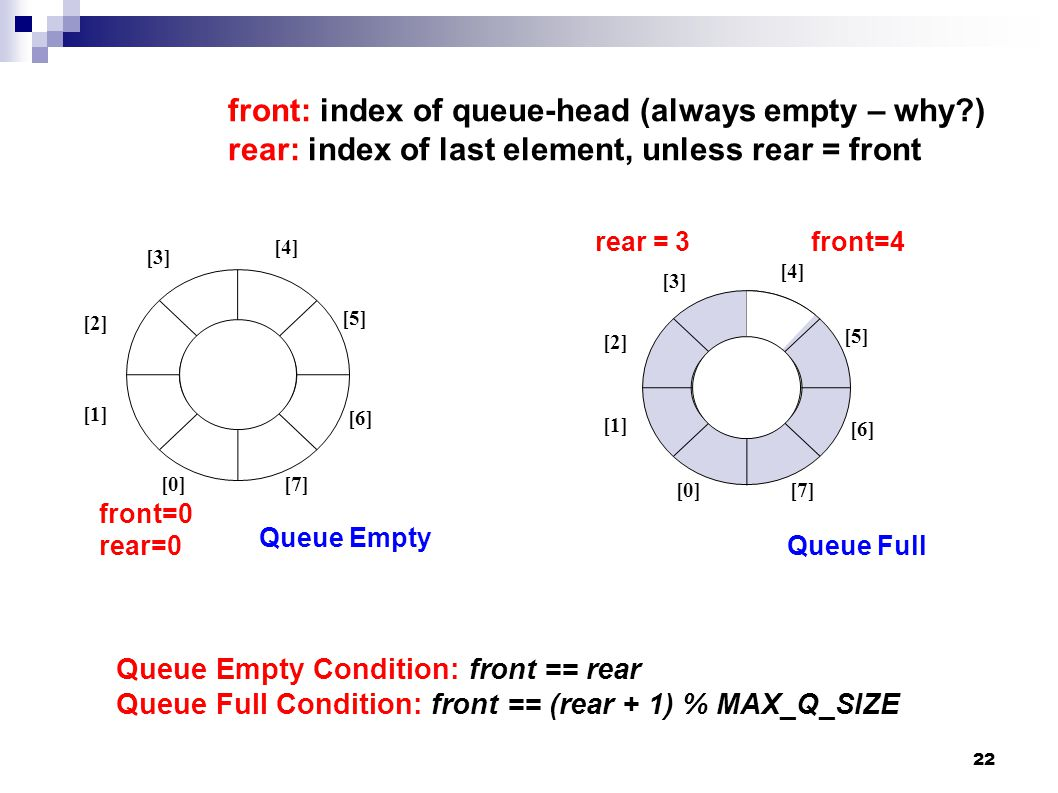 22 front: index of queue-head (always empty – why ) rear: index of last element, unless rear = front Queue Empty Condition: front == rear Queue Full Condition: front == (rear + 1) % MAX_Q_SIZE front=0 rear=0 [0] [1] [2] [3] [5] [4] [6] [7] Queue Empty front=4 Queue Full rear = 3 [4] [0] [1] [2] [3] [5] [6] [7]