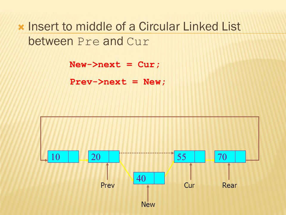  Insert to middle of a Circular Linked List between Pre and Cur Prev New New->next = Cur; Prev->next = New; RearCur