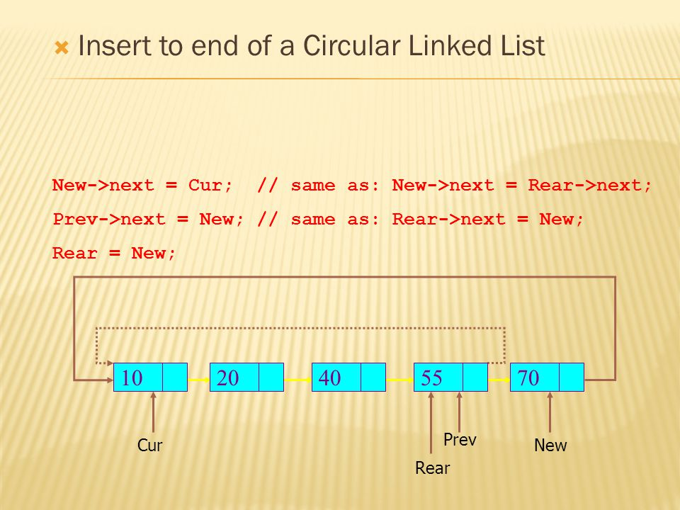  Insert to end of a Circular Linked List Rear New New->next = Cur;// same as: New->next = Rear->next; Prev->next = New;// same as: Rear->next = New; Rear = New; Prev Cur