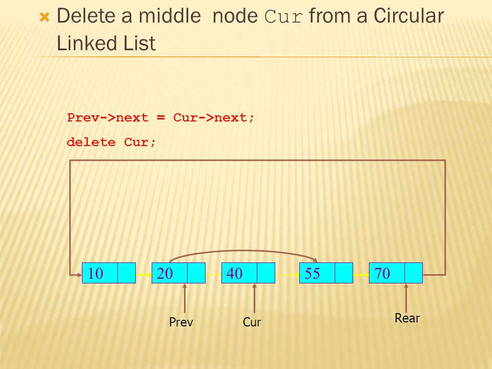  Delete a middle node Cur from a Circular Linked List Prev Rear Cur Prev->next = Cur->next; delete Cur;
