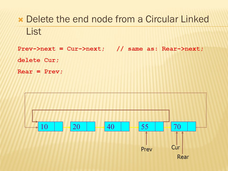  Delete the end node from a Circular Linked List Rear Prev->next = Cur->next; // same as: Rear->next; delete Cur; Rear = Prev; Prev Cur