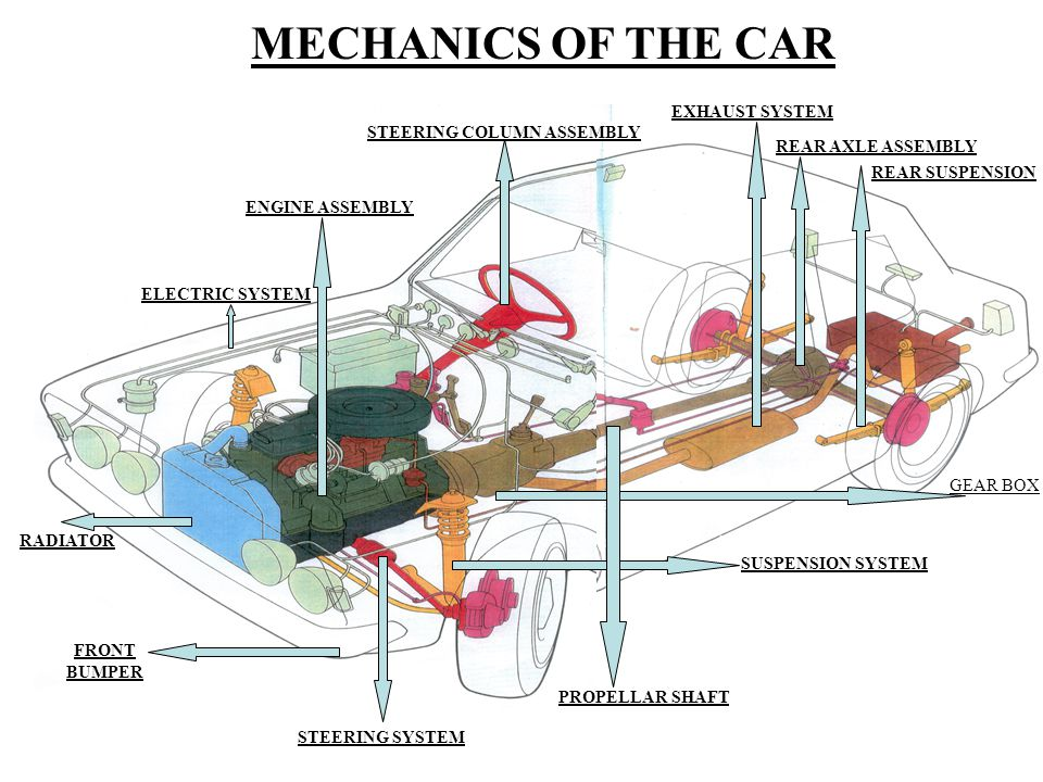 ANATOMY OF MOTOR CAR PREESNTED BY AJAY K. JAIN. ANATOMY OF THE CAR ...