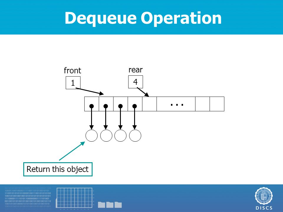 Dequeue Operation 4 rear... 1 front Return this object