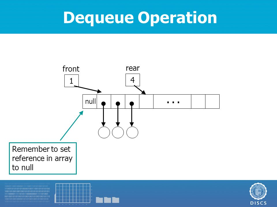 Dequeue Operation 4 rear... 1 front Remember to set reference in array to null null