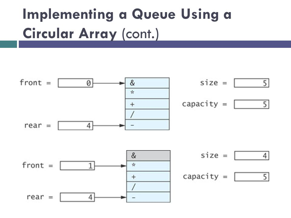 Implementing a Queue Using a Circular Array (cont.)