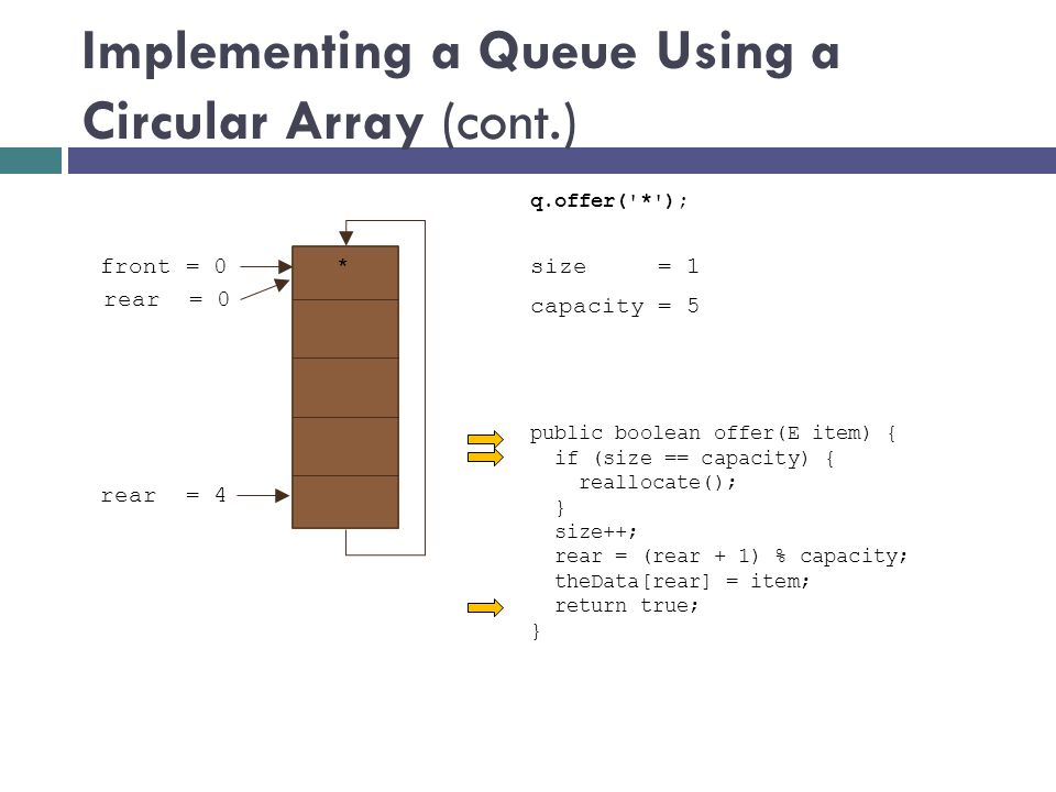 Implementing a Queue Using a Circular Array (cont.) size = 0 front = 0 rear = 4 public boolean offer(E item) { if (size == capacity) { reallocate(); } size++; rear = (rear + 1) % capacity; theData[rear] = item; return true; } q.offer( * ); capacity = 5 1 rear = 0 *