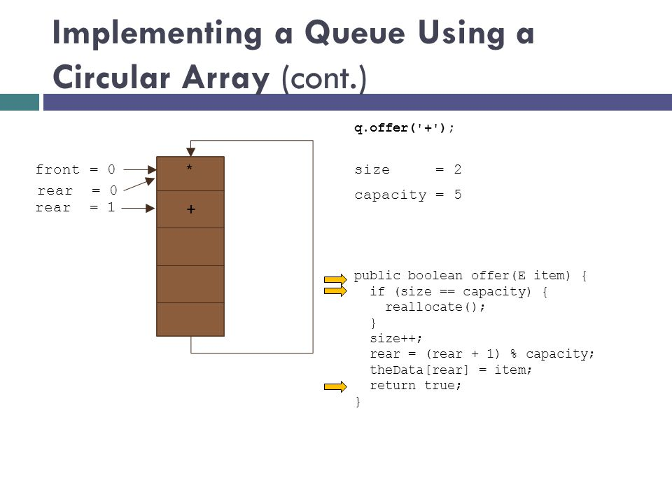 Implementing a Queue Using a Circular Array (cont.) size = 1 front = 0 rear = 1 public boolean offer(E item) { if (size == capacity) { reallocate(); } size++; rear = (rear + 1) % capacity; theData[rear] = item; return true; } q.offer( + ); capacity = 5 2 rear = 0 * +