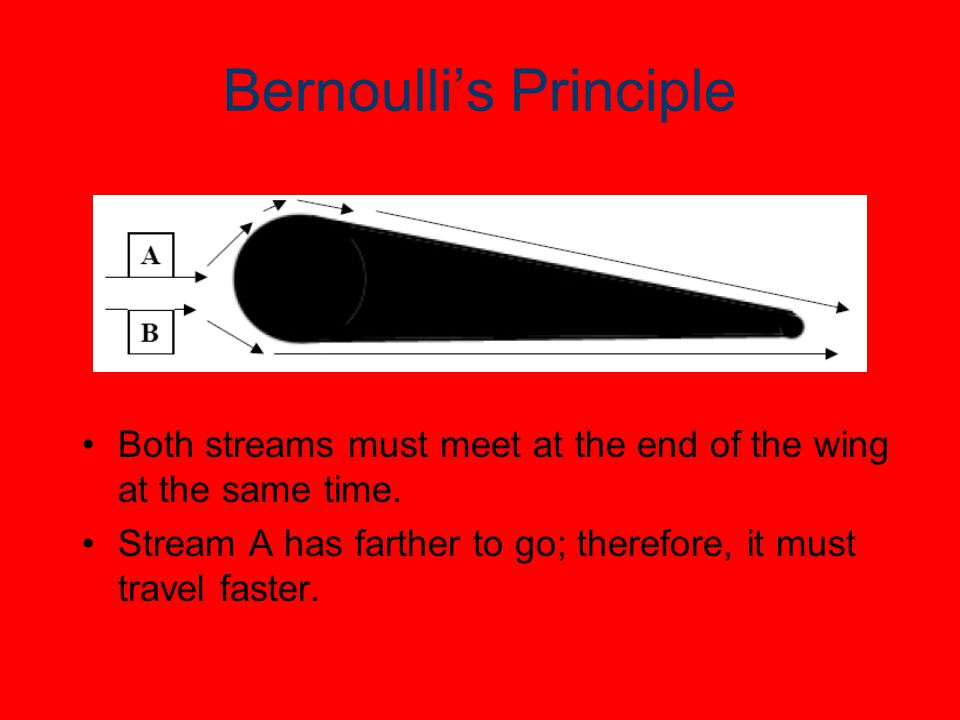 Bernoulli's Principle Both streams must meet at the end of the wing at the same time.