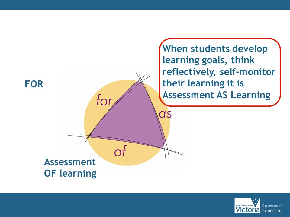 When students develop learning goals, think reflectively, self-monitor their learning it is Assessment AS Learning Assessment OF learning Assessment FOR learning