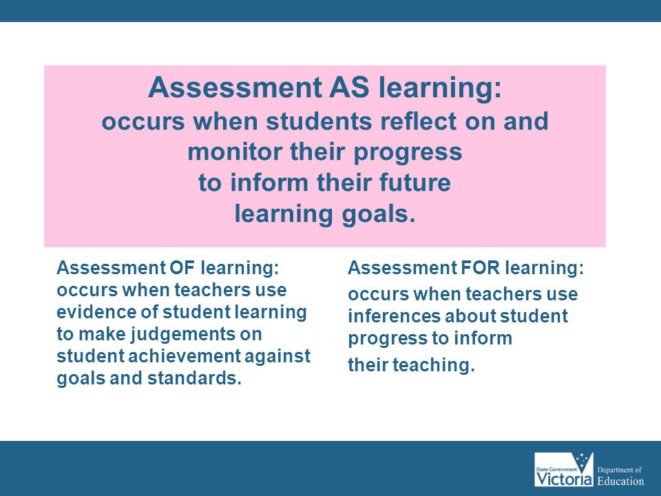 Assessment AS learning: occurs when students reflect on and monitor their progress to inform their future learning goals.