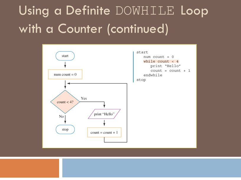 Using a Definite DOWHILE Loop with a Counter (continued)
