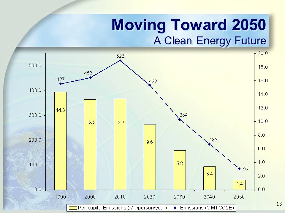 13 Moving Toward 2050 A Clean Energy Future