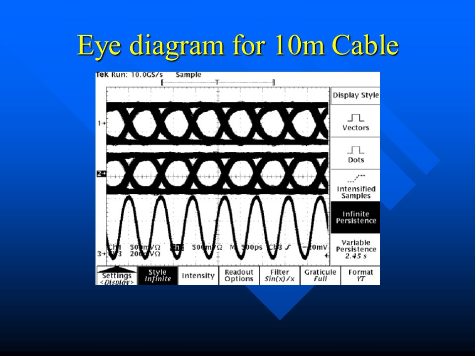 Eye diagram for 10m Cable