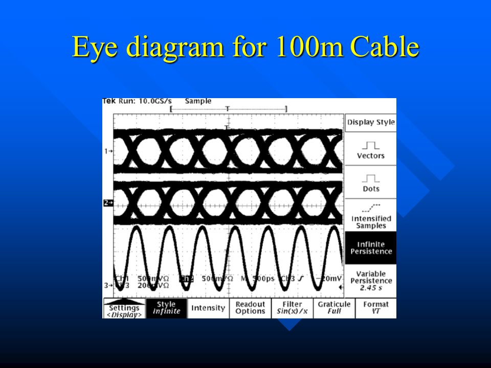 Eye diagram for 100m Cable