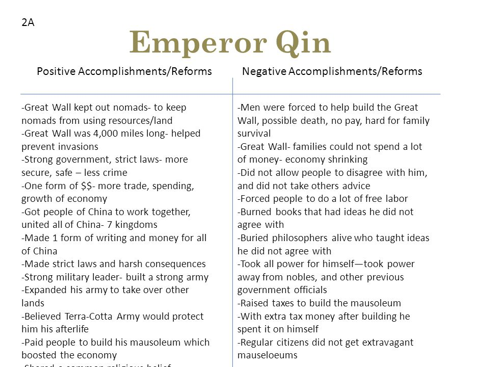 Emperor Qin Positive Accomplishments/ReformsNegative Accomplishments/Reforms -Great Wall kept out nomads- to keep nomads from using resources/land -Great Wall was 4,000 miles long- helped prevent invasions -Strong government, strict laws- more secure, safe – less crime -One form of $$- more trade, spending, growth of economy -Got people of China to work together, united all of China- 7 kingdoms -Made 1 form of writing and money for all of China -Made strict laws and harsh consequences -Strong military leader- built a strong army -Expanded his army to take over other lands -Believed Terra-Cotta Army would protect him his afterlife -Paid people to build his mausoleum which boosted the economy -Shared a common religious belief - -Men were forced to help build the Great Wall, possible death, no pay, hard for family survival -Great Wall- families could not spend a lot of money- economy shrinking -Did not allow people to disagree with him, and did not take others advice -Forced people to do a lot of free labor -Burned books that had ideas he did not agree with -Buried philosophers alive who taught ideas he did not agree with -Took all power for himself—took power away from nobles, and other previous government officials -Raised taxes to build the mausoleum -With extra tax money after building he spent it on himself -Regular citizens did not get extravagant mauseloeums 2A