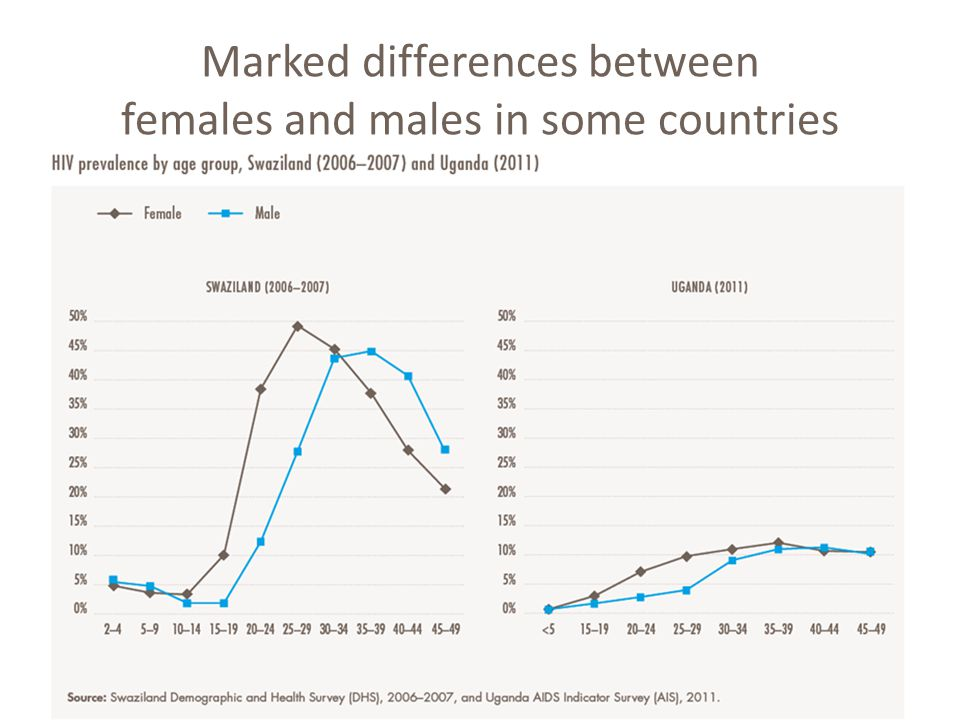 Marked differences between females and males in some countries