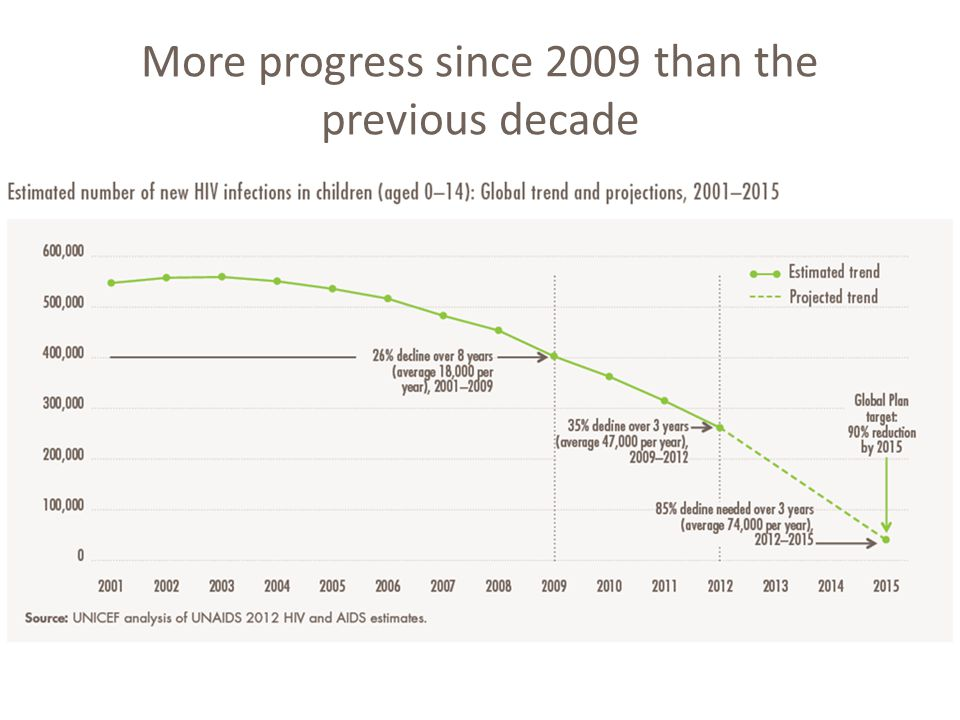 More progress since 2009 than the previous decade