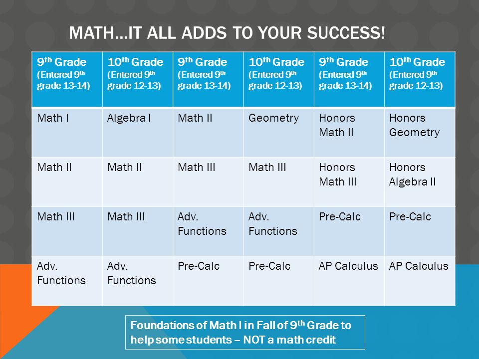 MATH…IT ALL ADDS TO YOUR SUCCESS.