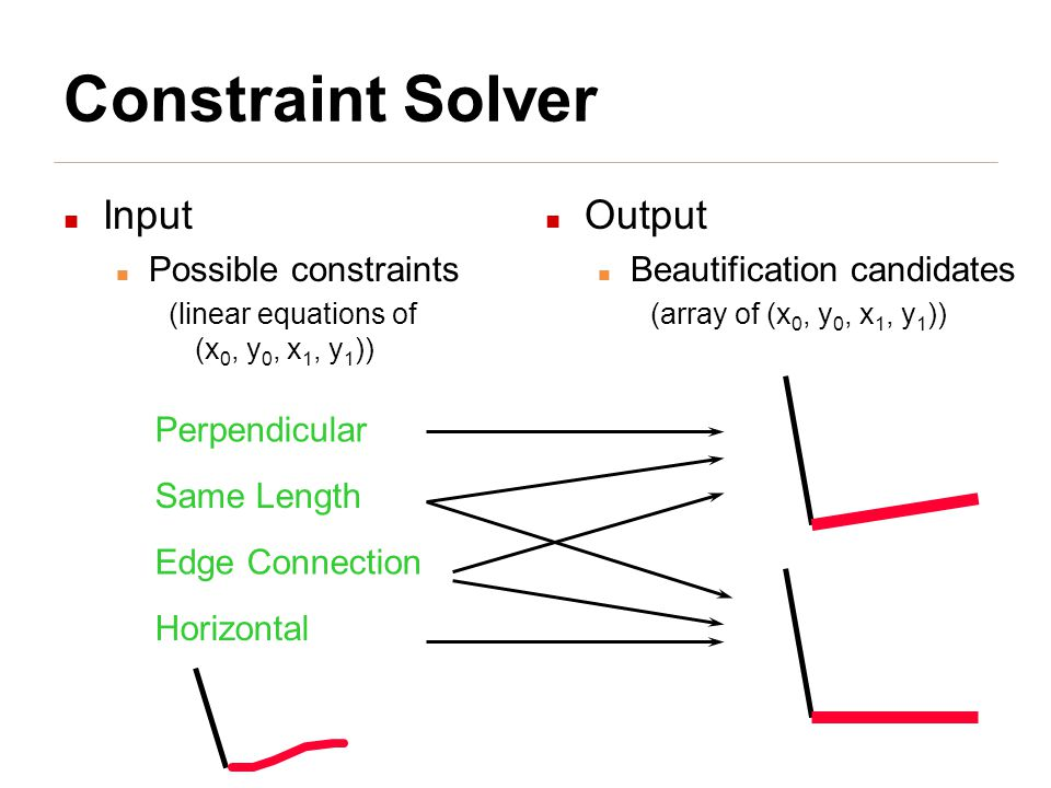 Constraint Solver Input Possible constraints (linear equations of (x 0, y 0, x 1, y 1 )) Output Beautification candidates (array of (x 0, y 0, x 1, y 1 )) Perpendicular Edge Connection Same Length Horizontal