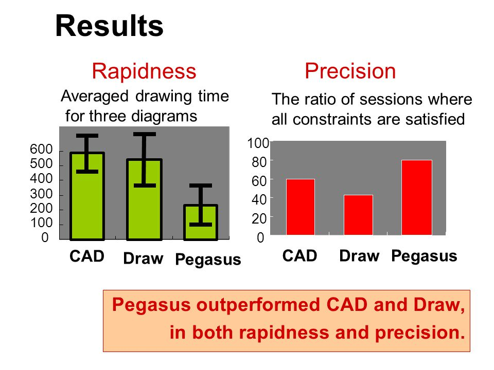 Results Rapidness Precision Averaged drawing time for three diagrams CAD Draw Pegasus CADDrawPegasus The ratio of sessions where all constraints are satisfied Pegasus outperformed CAD and Draw, in both rapidness and precision.