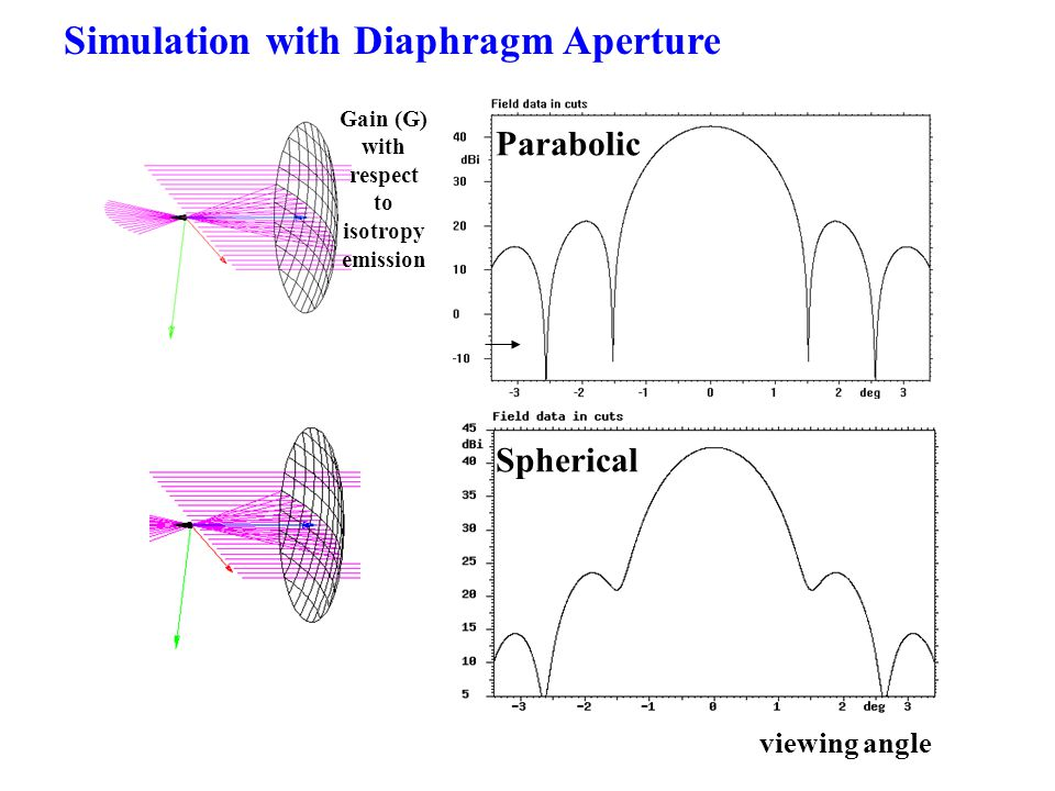 Simulation with Diaphragm Aperture Parabolic Spherical Gain (G) with respect to isotropy emission viewing angle