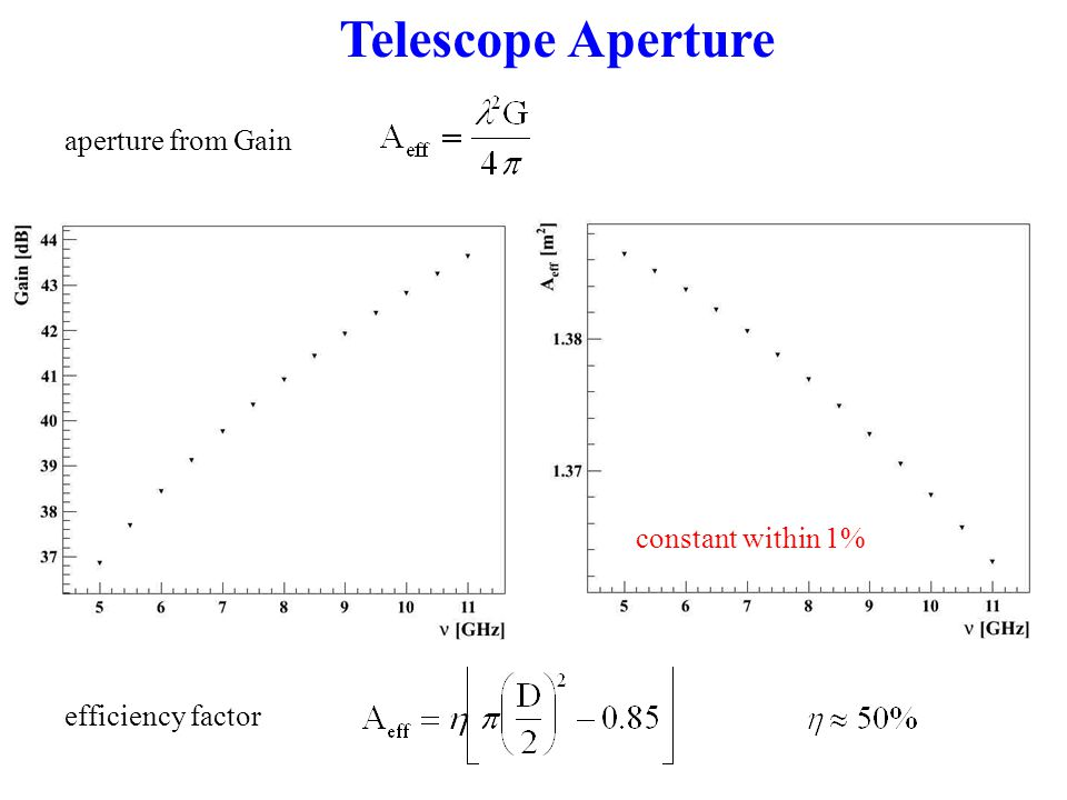 Telescope Aperture constant within 1% aperture from Gain efficiency factor