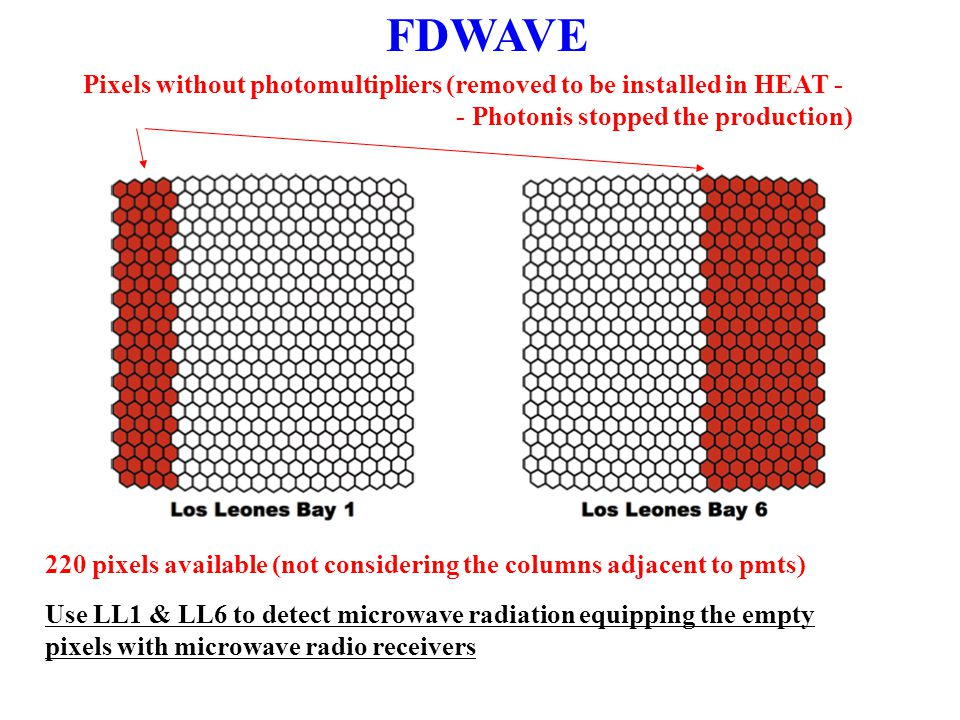 Use LL1 & LL6 to detect microwave radiation equipping the empty pixels with microwave radio receivers Pixels without photomultipliers (removed to be installed in HEAT - - Photonis stopped the production) 220 pixels available (not considering the columns adjacent to pmts) FDWAVE