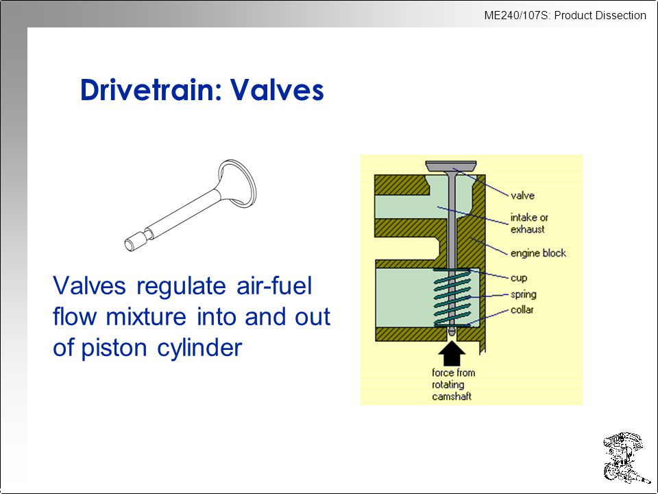 ME240/107S: Product Dissection Drivetrain: Valves Valves regulate air-fuel flow mixture into and out of piston cylinder