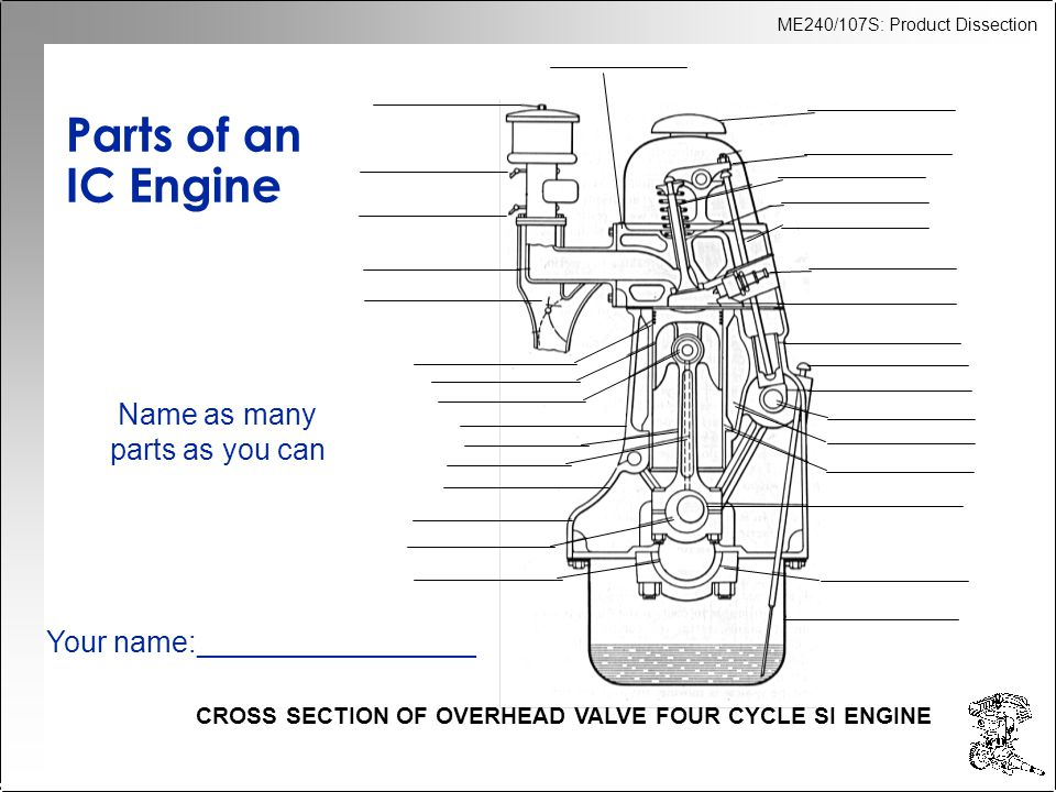 ME240/107S: Product Dissection Parts of an IC Engine CROSS SECTION OF OVERHEAD VALVE FOUR CYCLE SI ENGINE Name as many parts as you can Your name:_________________