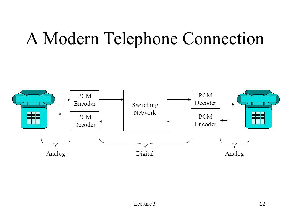 12 lecture 512 a modern telephone connection pcm encoder pcm decoder  switching network pcm decoder pcm encoder analog digital