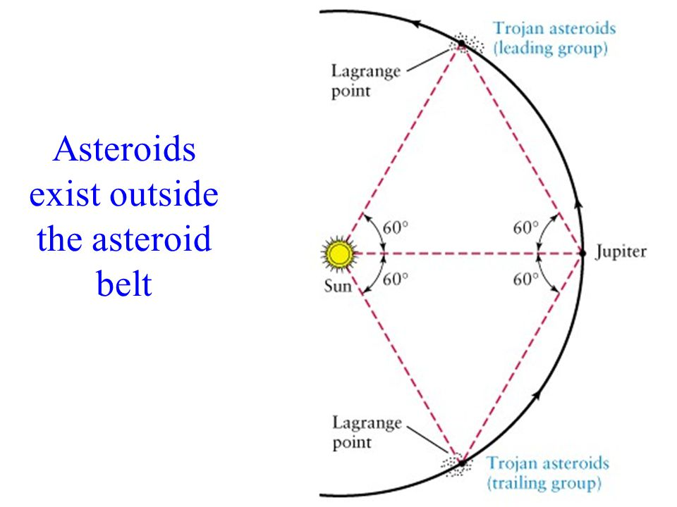 Asteroids exist outside the asteroid belt