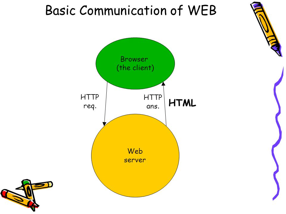 Basic Communication of WEB Web server Browser (the client) HTTP req. HTTP ans. HTML