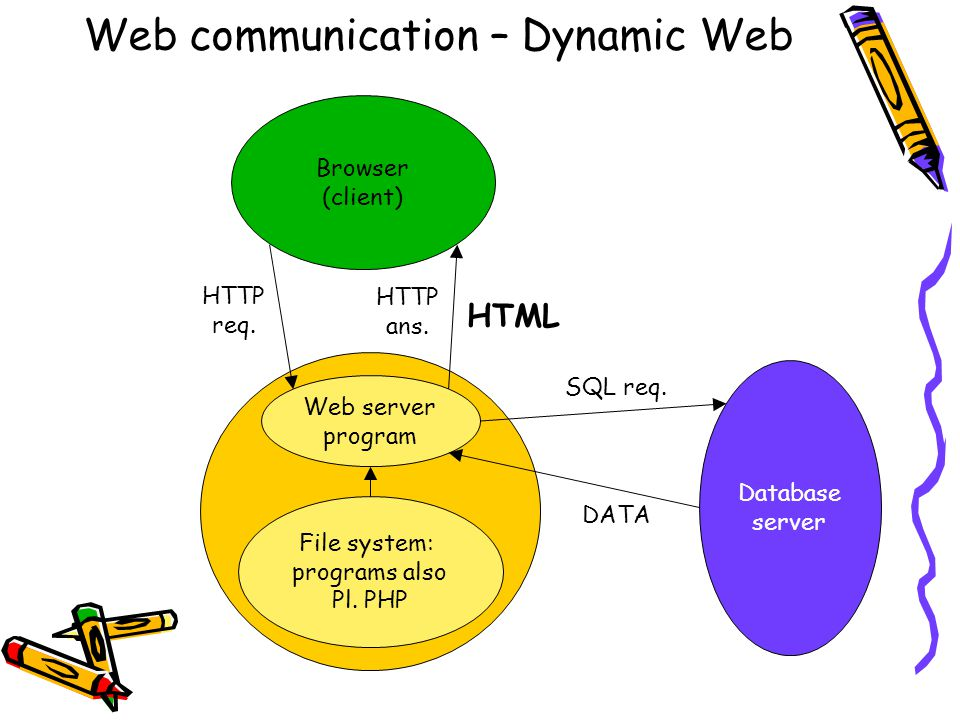 Browser (client) HTTP req. HTTP ans. HTML Web server program File system: programs also Pl.