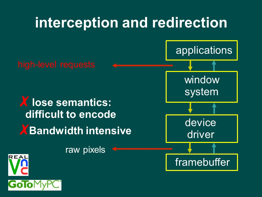 applications window system framebuffer device driver raw pixels high-level requests interception and redirection ✗ lose semantics: difficult to encode ✗ Bandwidth intensive